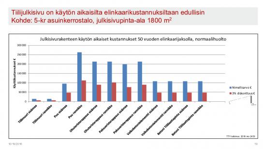 julkisivu_kayttokustannukset_graafi.pdf