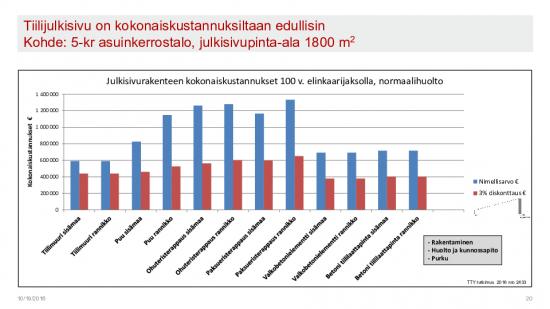 julkisivu_kokonaiskustannukset_graafi.pdf