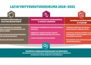 L&T uudisti yritysvastuuohjelmansa tukemaan YK:n kestävän kehityksen tavoitteita