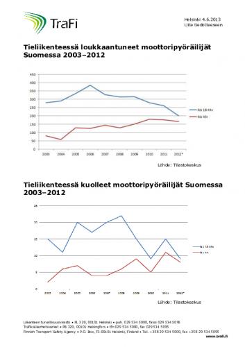 moottoripyoraonnettomuudet-2003-2012.pdf