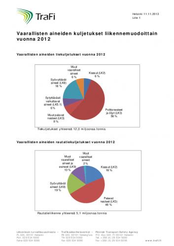 liite1_vaarallisten-aineiden-kuljetukset-liikennemuodoittain-vuonna-2012.pdf