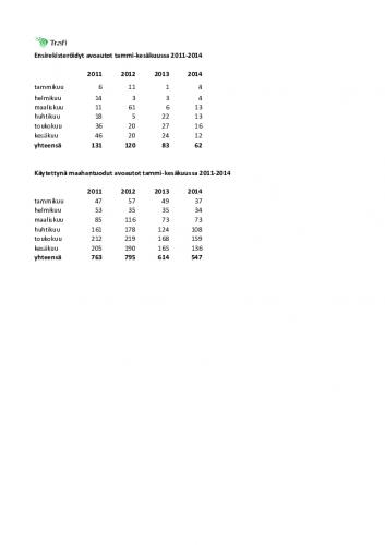 avoautot_kaytetyt_ensirekisteroidyt.pdf
