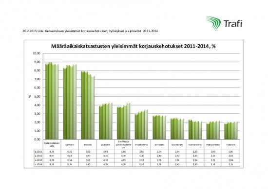 katsastuksen-yleisimmat-korjauskehotukset-hylkaykset-ja-ajokiellot-2011-2014.pdf