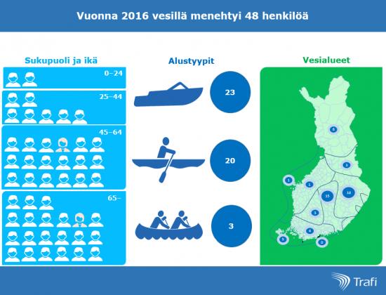 vesilla-menehtyneet-2016.png