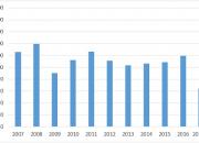 Henkilöautoja on rekisterissä reilut kolme miljoonaa – Vaihtoehtoiset käyttövoimat tasaisessa kasvussa