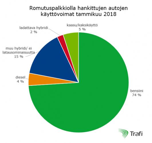 romutuspalkkiolla-hankittujen-autojen-kayttovoimat-tammikuussa-2018.png