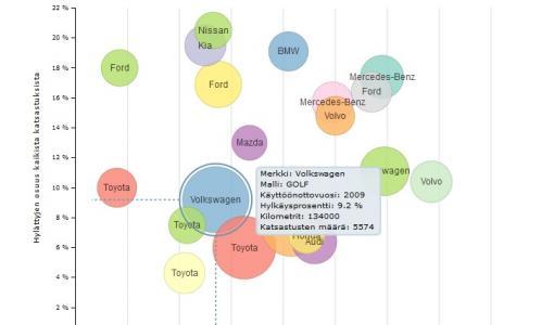 Vuoden 2017 katsastuksen vikatilastot julkaistu – tilastoissa mukana myös ajetut kilometrit