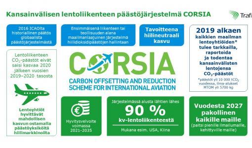 EU:n lentoliikenteen päästökauppaan kuuluvia hiilidioksidipäästöjä yli miljoona tonnia – uusi päästöjärjestelmä CORSIA laajentaisi raportointivelvoitteita