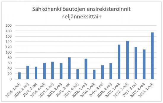 sahkohenkiloautojen-ensirekisteroinnit-neljannesvuosittain-2014-1.2018.jpg