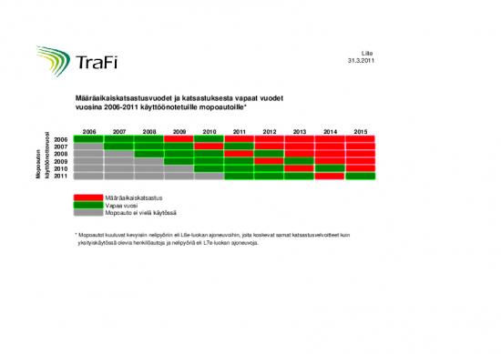 1301569873-liite_maaraaikaiskatsastusvuodet-mopoauto-2006-2011.pdf