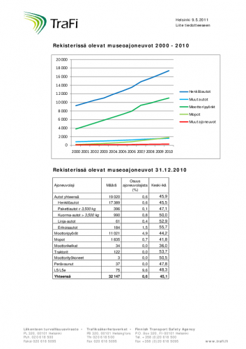 1307612645-rekisterissa-olevat-museoajoneuvot-ja-niiden-keski-ika.pdf