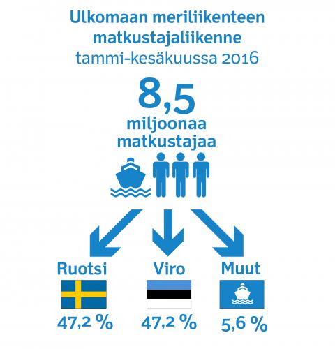 ulkomaan-meriliikenteen-matkustajaliikenne-infografiikka-2016-.jpg