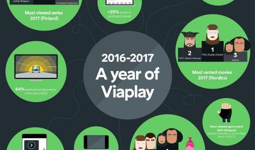 Viaplay jatkaa kasvuaan Suomessa ja muissa Pohjoismaissa