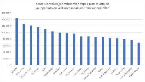 kauppahintojen-keskiarvo-maakunnittain-2017.jpg