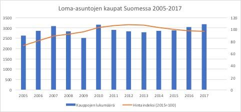 loma-asuntojen-kaupat-suomessa-2005-2017.jpg