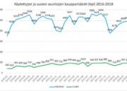 Kevät tuli toukokuussa asuntokauppaan: toteuma ohitti viiden vuoden keskiarvon