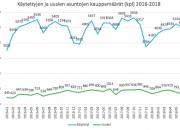 Asuntokauppa edellä pitkäaikaista keskiarvoa: markkina toimii, vaikka kesähelle leikkasi kasvua