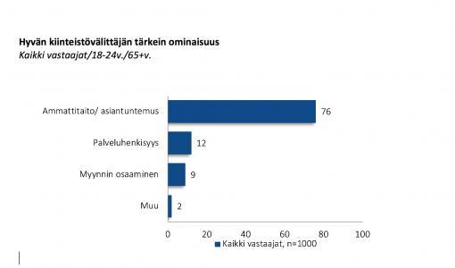 Suomalaiset arvostavat kiinteistönvälittäjän asiantuntemusta