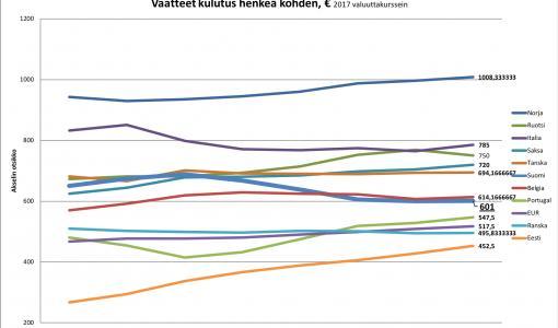 Suomessa vaatteiden kulutus putosi taantumassa enemmän kuin muualla Euroopassa