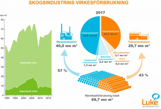 skogsindustrins-virkesforbrukning-2017.png