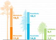 Teollisuuspuun hakkuut jatkoivat kasvuaan vuonna 2017
