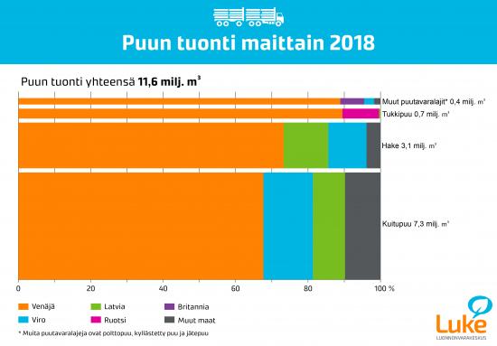 puun-tuonti-2018.jpg