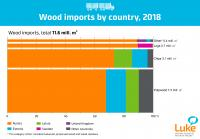 wood-imports-by-country-2018.jpg