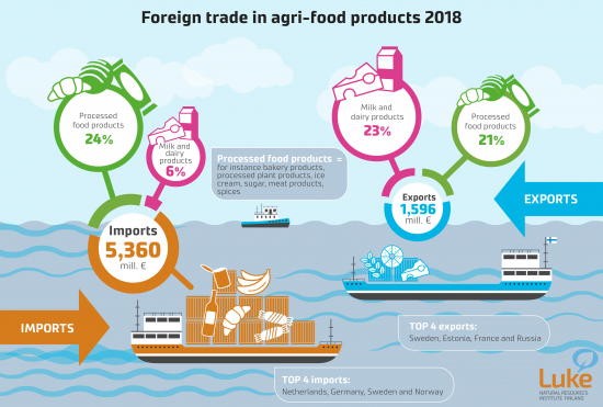 foreign-trade-in-agri-food-products-2018.jpg