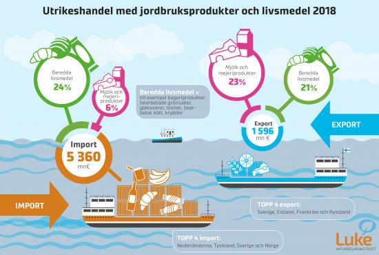 utrikeshandel-med-jordbruksprodukter-och-livsmedel-2018.jpg