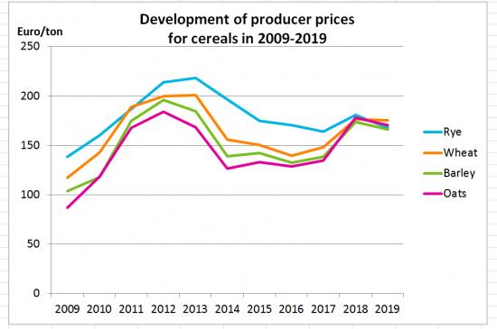 development-of-producer-prices-.jpg