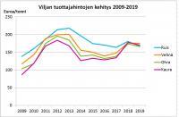 viljan-tuottajahintojen-kehitys-2009-2019-.jpg