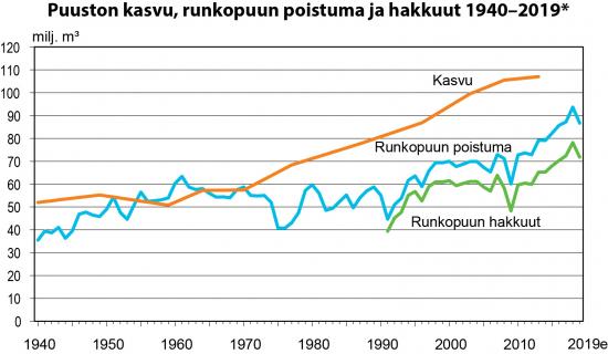 puuston-kasvu-runkopuun-poistuma-ja-hakkuut-19402019e.jpg