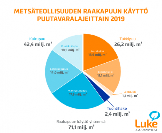 metsateollisuuden-puun-kaytto-puutavaralajeittain-2019.pdf