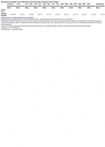 rakennukset-muuttujina-alue-rakennuksen-ka-cc-88ytto-cc-88tarkoitus-rakennusvuosi-ja-yksikko-cc-88.pdf