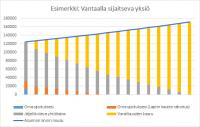 yksio-vantaalla_varallisuuden-kasvu.jpg