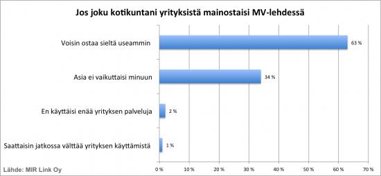 mirlink-mvlehti-lukijatutkimus-suhtautuminen-mainontaan.png