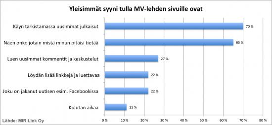 mirlink-mvlehti-lukijatutkimus-yleisimmat-syyt.png