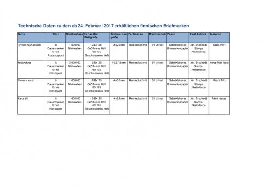 technische-daten-24022017-briefmarken-posti-group.pdf