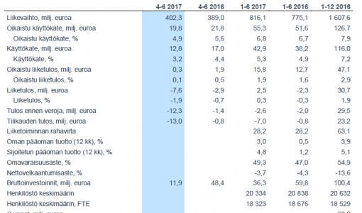 Posti Group paransi tammi-kesäkuussa 2017 operatiivista tulostaan