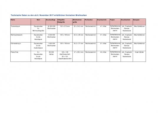 technische-daten-finnischen-briefmarken-03112017.pdf