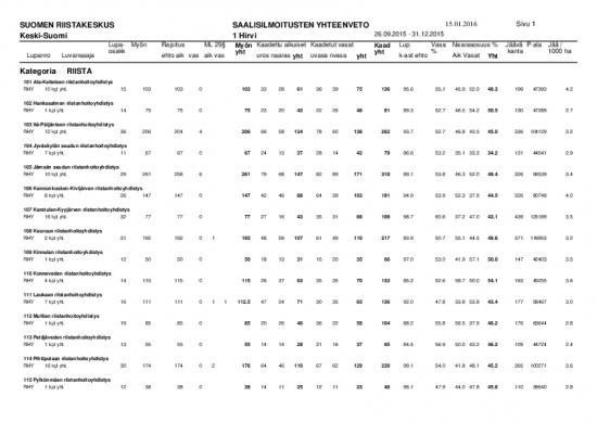 hirven-metsastyksen-tulos-2015-yhdistyksittain.pdf