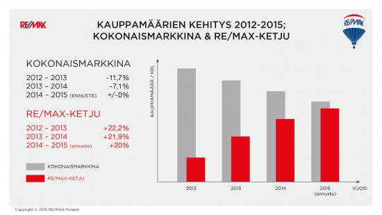 kauppamaarien-kehitys-kokonaismarkkina-vs-remax.jpg