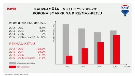 remax-vs-kokonaismarkkina-kauppamaarien-kehitys-2013-2015-2016.jpg