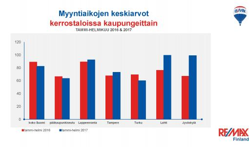 RE/MAXin maaliskuun markkinakatsaus: Kerrostaloasuntojen kaupassa vahvat kasvuluvut useilla paikkakunnilla