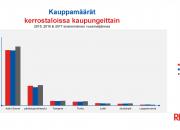 RE/MAXin huhtikuun markkinakatsaus: Voimakas positiivinen muutos asuntokaupassa tammi-maaliskuussa