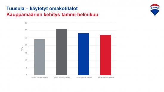 tuusula-kauppamaarien-kehitys-tammi-helmi-2015-2018-omakotitalot.jpg