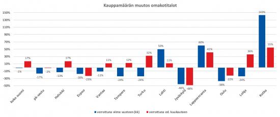 kauppamaarien-muutos-omakotitalot-toukokuu2018.png