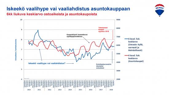 ostoaikeet-vs-asuntokaupat-keskiarvot.jpg