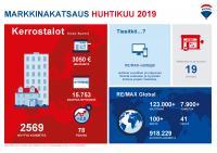 markkinakatsaus_kuva_kerrostalot_huhti2019-suomi.jpg