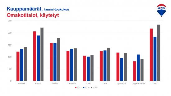 06-2019-kauppamaarat-omakotitalot-kaupungeittain.jpg